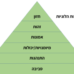 6 רמות לוגיות של שינוי.רוברט דילטס.תמונה (2)